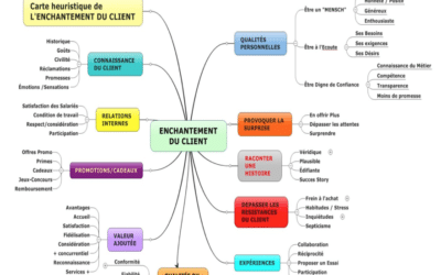 Carte heuristique Enchantement