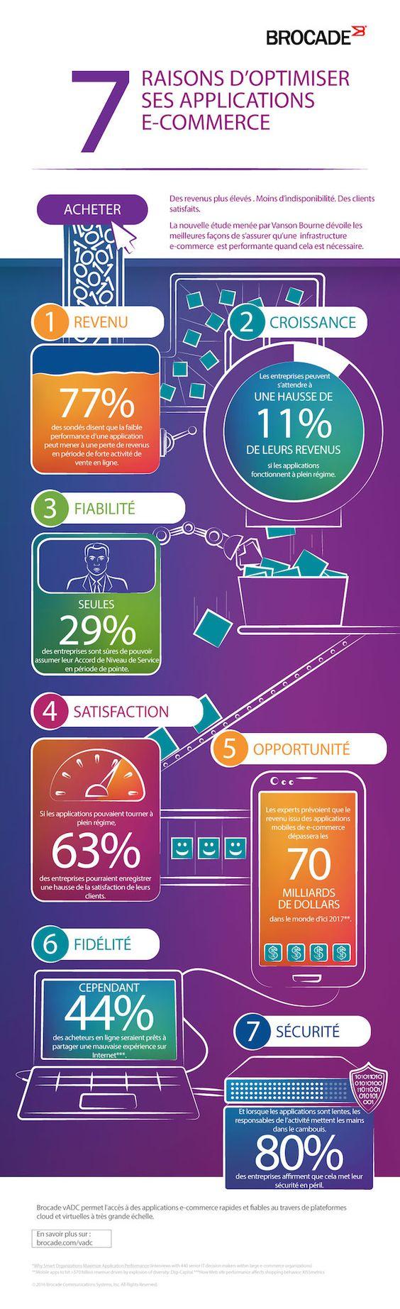 Applications e-commerce
