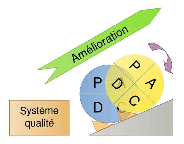 cycle PDCA