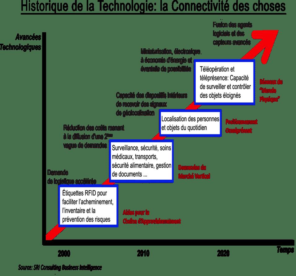 Historique de connectivité