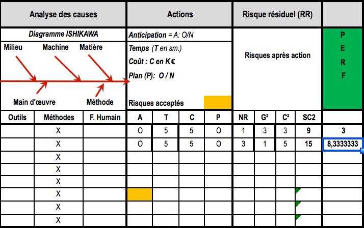 diagramme des risques (2 ème partie) Couturier